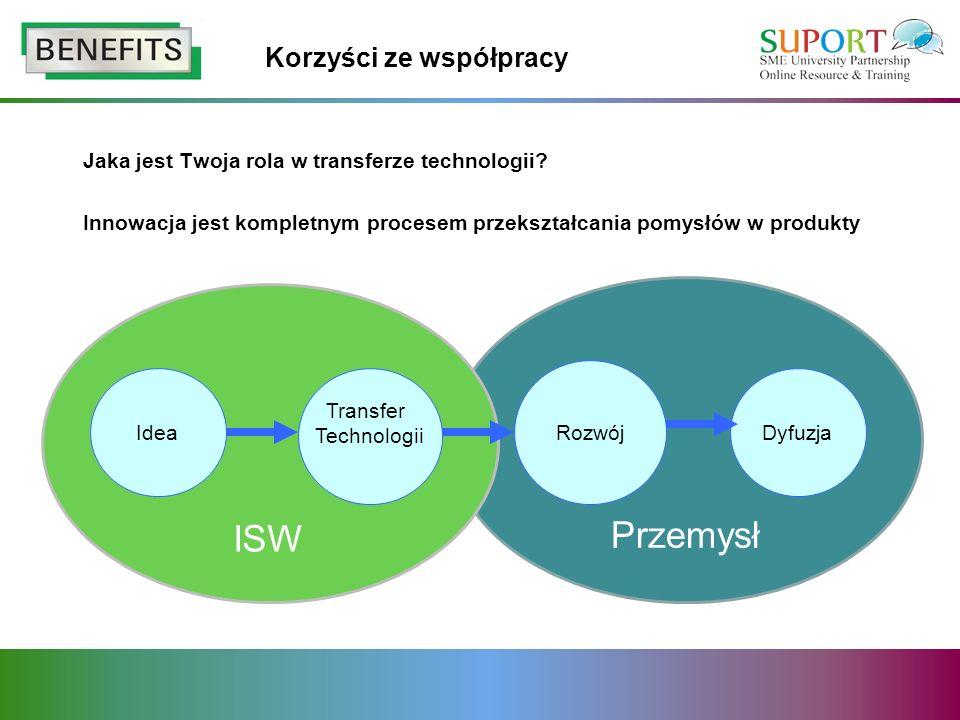 Korzyści ze współpracy Jaka jest Twoja rola w transferze technologii? Innowacja jest kompletnym procesem przekształcania pomysłów w produkty Przemysł