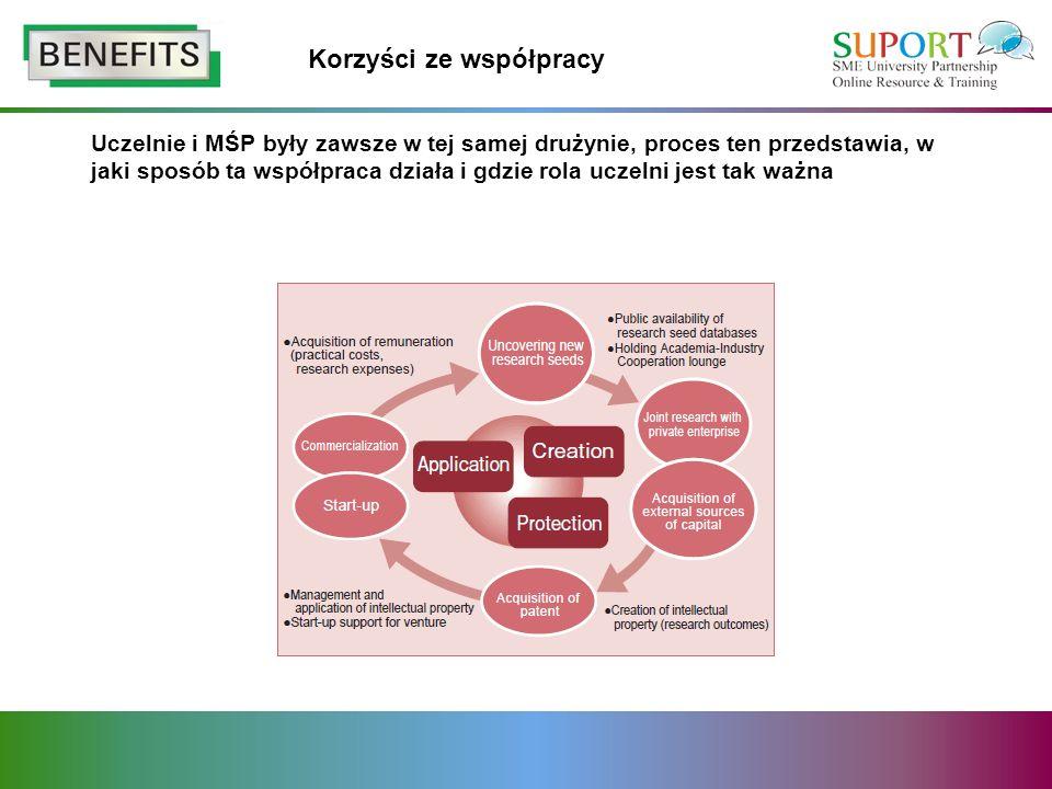 Korzyści ze współpracy Uczelnie i MŚP były zawsze w tej samej drużynie, proces ten przedstawia, w jaki sposób ta współpraca działa i gdzie rola uczelni jest tak ważna