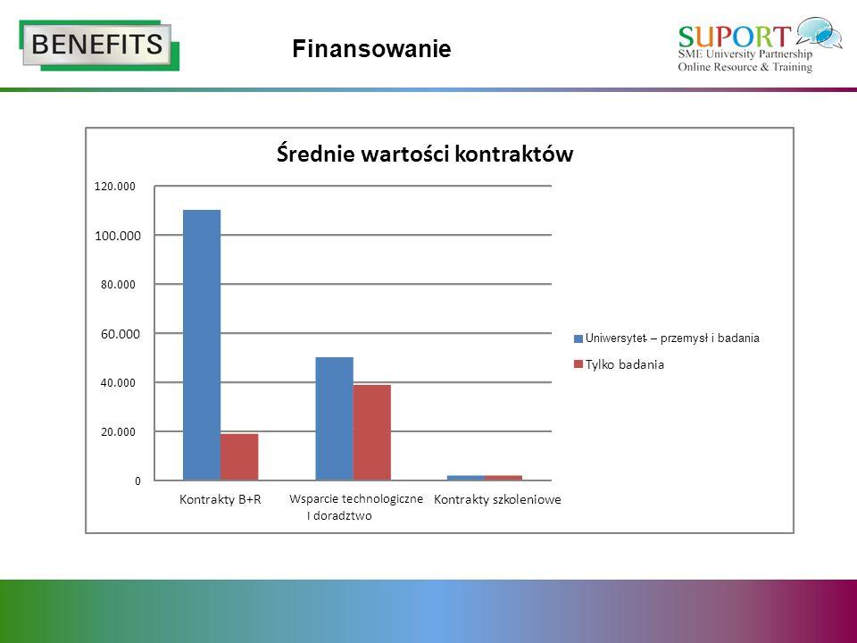 Finansowanie 0 20.000 40.000 60.000 80.000 100.000 120.000 Kontrakty B+R Wsparcie technologiczne I doradztwo Kontrakty szkoleniowe Średnie wartości ko