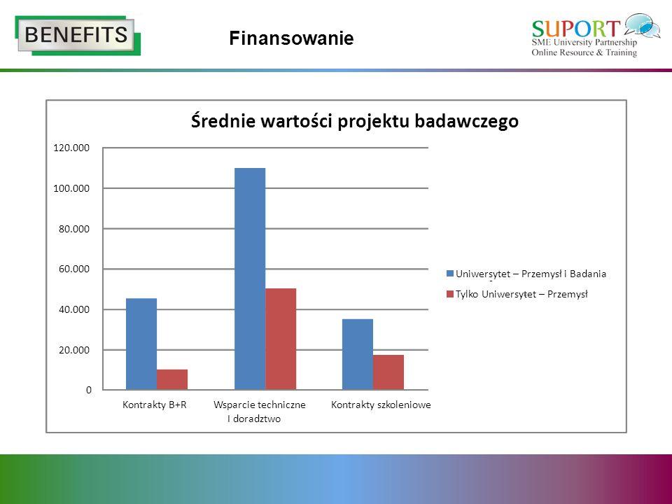 Finansowanie 0 20.000 40.000 60.000 80.000 100.000 120.000 Kontrakty B+RWsparcie techniczne I doradztwo Kontrakty szkoleniowe Średnie wartości projekt