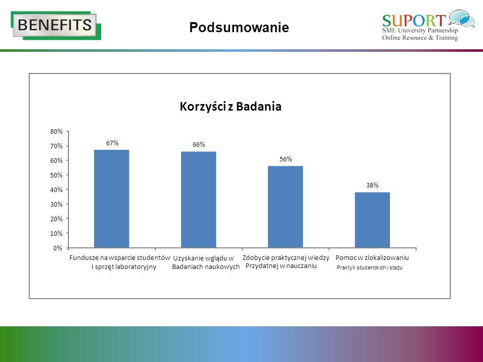 Podsumowanie 67% 66% 56% 38% 0% 10% 20% 30% 40% 50% 60% 70% 80% Fundusze na wsparcie studentów I sprzęt laboratoryjny Uzyskanie wglądu w Badaniach nau