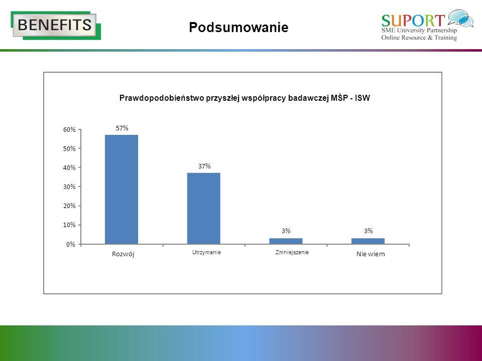 Podsumowanie 57% 37% 3% 0% 10% 20% 30% 40% 50% 60% Rozwój UtrzymanieZmniejszenie Nie wiem Prawdopodobieństwo przyszłej współpracy badawczej MŚP - ISW