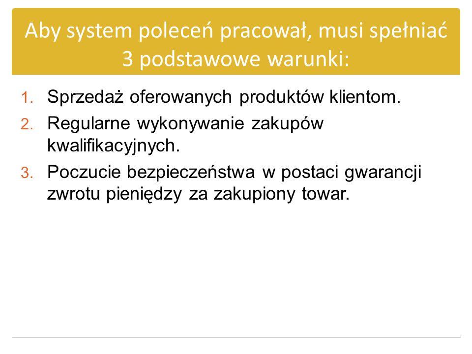 Aby system poleceń pracował, musi spełniać 3 podstawowe warunki: 1. Sprzedaż oferowanych produktów klientom. 2. Regularne wykonywanie zakupów kwalifik