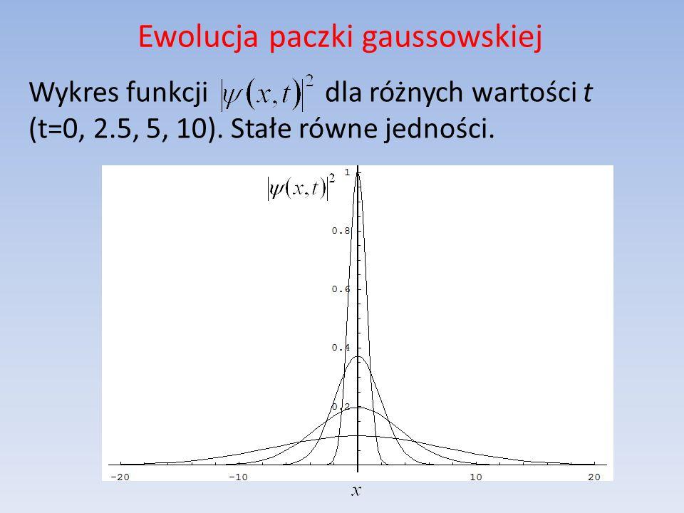 Wykres funkcji dla różnych wartości t (t=0, 2.5, 5, 10). Stałe równe jedności. Ewolucja paczki gaussowskiej