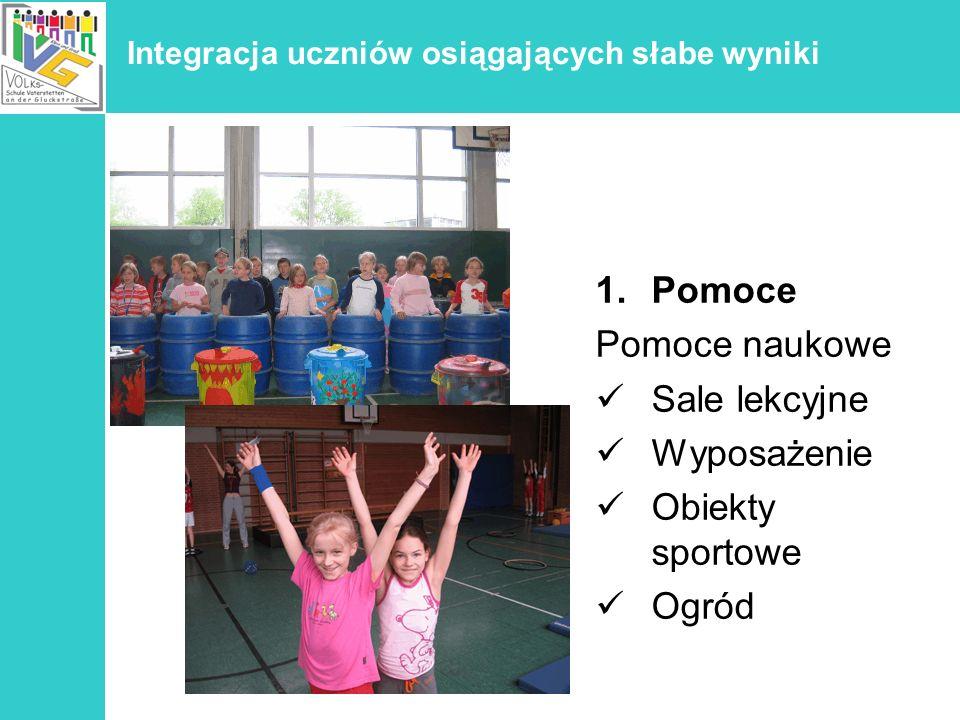 Integracja uczniów osiągających słabe wyniki 1.Pomoce Pomoce naukowe Sale lekcyjne Wyposażenie Obiekty sportowe Ogród