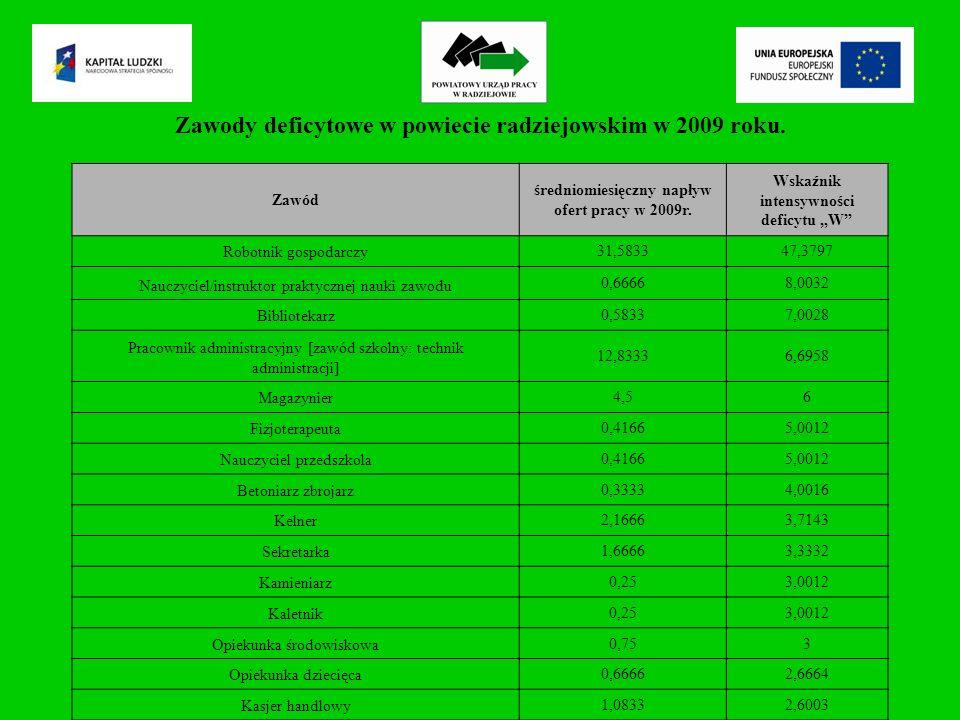 Zawody deficytowe w powiecie radziejowskim w 2009 roku.