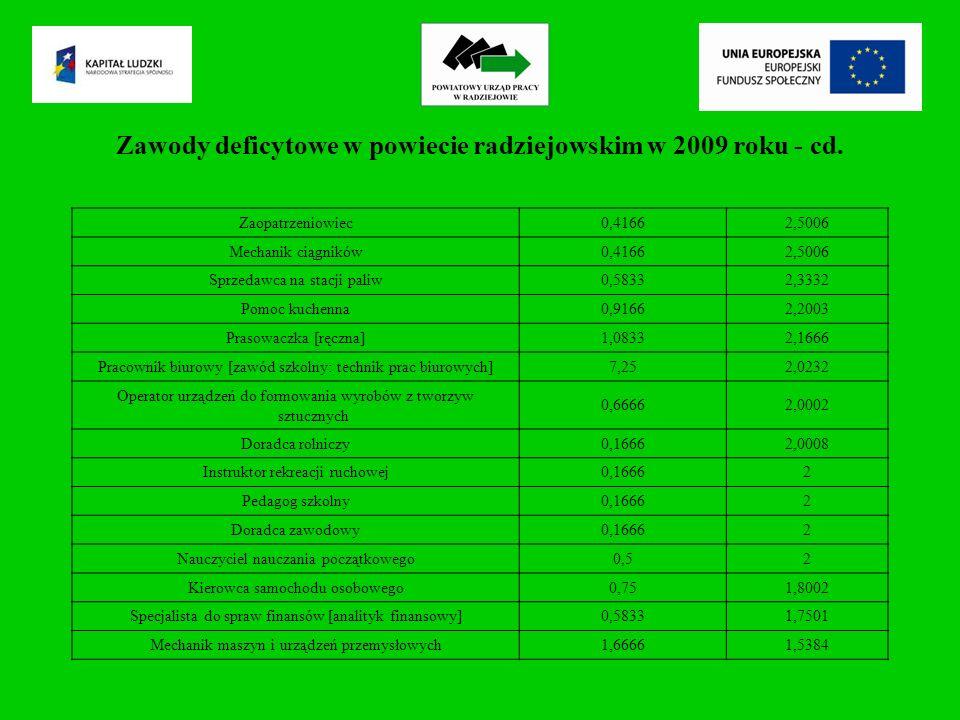 Zawody deficytowe w powiecie radziejowskim w 2009 roku - cd.