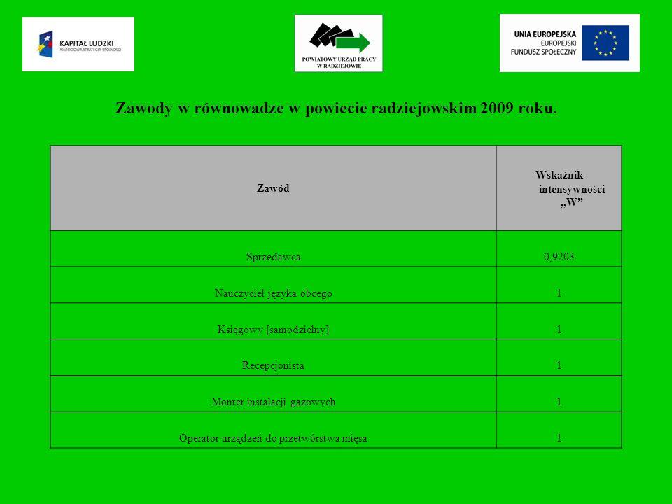 Zawody w równowadze w powiecie radziejowskim 2009 roku.
