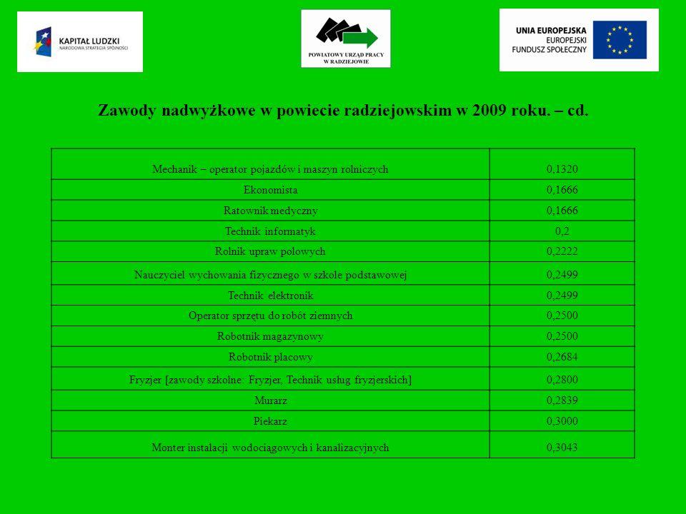 Zawody nadwyżkowe w powiecie radziejowskim w 2009 roku.