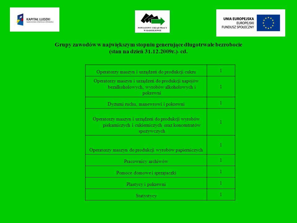 Grupy zawodów w największym stopniu generujące długotrwałe bezrobocie (stan na dzień 31.12.2009r.)- cd.