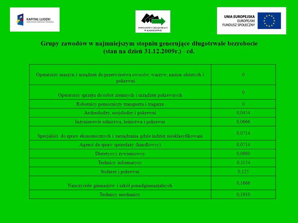Grupy zawodów w najmniejszym stopniu generujące długotrwałe bezrobocie (stan na dzień 31.12.2009r.) - cd.