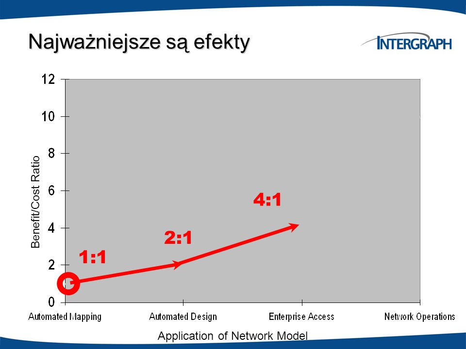 Najważniejsze są efekty Application of Network Model Benefit/Cost Ratio 4:1 1:1 2:1