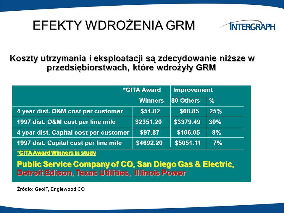 EFEKTY WDROŻENIA GRM Koszty utrzymania i eksploatacji są zdecydowanie niższe w przedsiębiorstwach, które wdrożyły GRM *GITA Award Improvement Winners