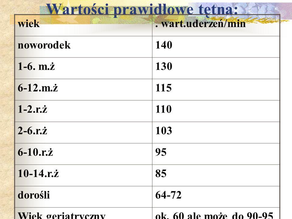 Wartości prawidłowe tętna: wiek. wart.uderzeń/min noworodek140 1-6. m.ż130 6-12.m.ż115 1-2.r.ż110 2-6.r.ż103 6-10.r.ż95 10-14.r.ż85 dorośli64-72 Wiek