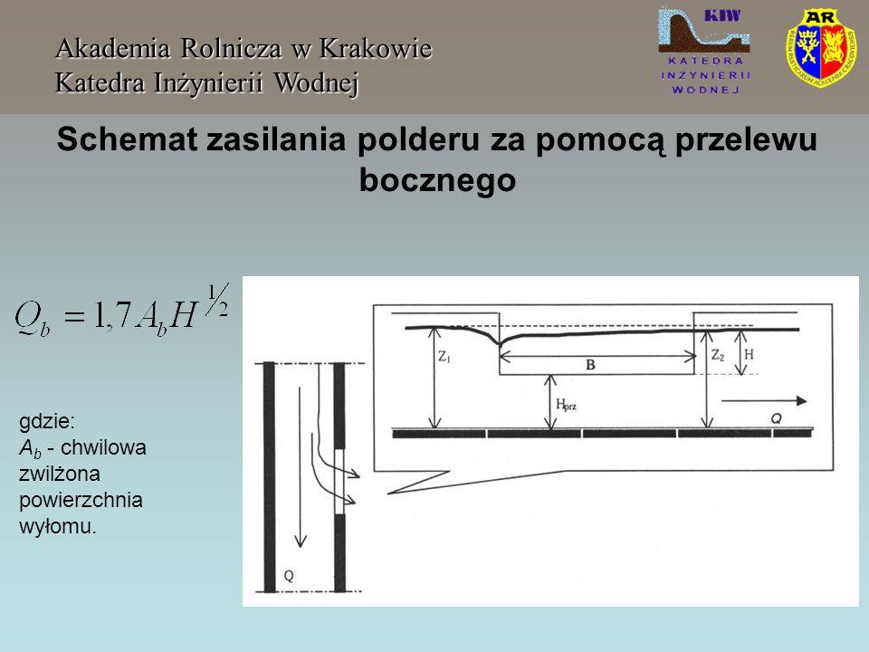 Schemat zasilania polderu za pomocą przelewu bocznego Akademia Rolnicza w Krakowie Katedra Inżynierii Wodnej gdzie: A b - chwilowa zwilżona powierzchn
