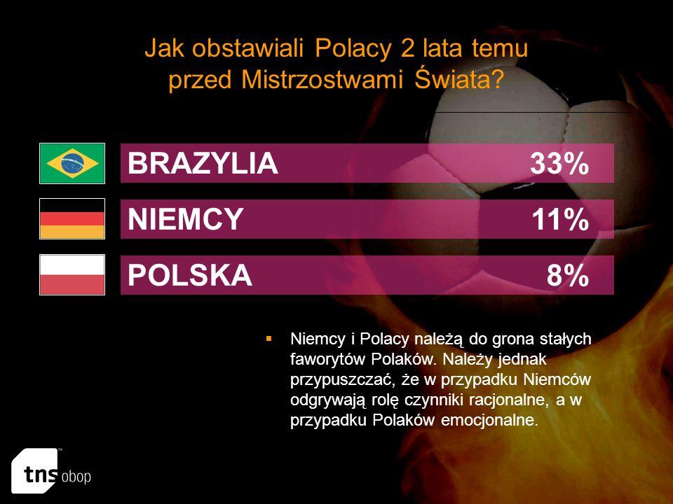 Jak obstawiali Polacy 2 lata temu przed Mistrzostwami Świata.