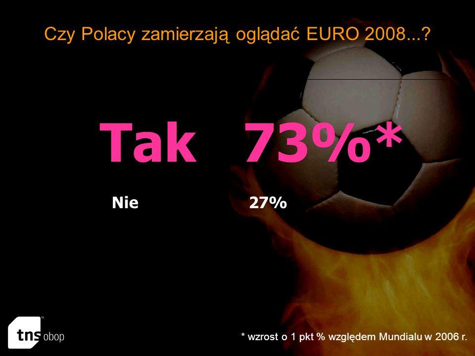 Tak 73%* Nie 27% Czy Polacy zamierzają oglądać EURO 2008....
