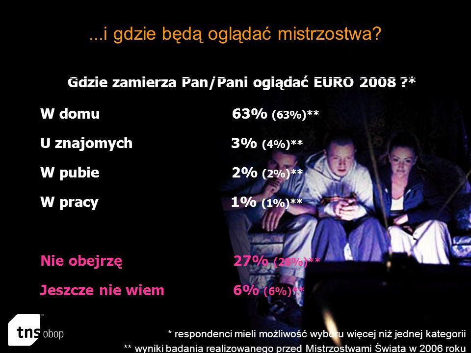 Gdzie zamierza Pan/Pani oglądać EURO 2008 * W domu 63% (63%)** U znajomych 3% (4%)** W pubie 2% (2%)** W pracy 1% (1%)** Jeszcze nie wiem 6% (6%)** Nie obejrzę 27% (28%)**...i gdzie będą oglądać mistrzostwa.
