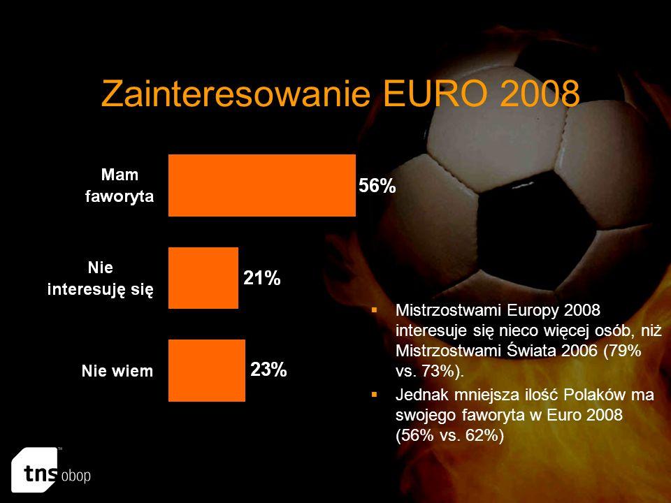 Zainteresowanie EURO 2008 Mistrzostwami Europy 2008 interesuje się nieco więcej osób, niż Mistrzostwami Świata 2006 (79% vs.
