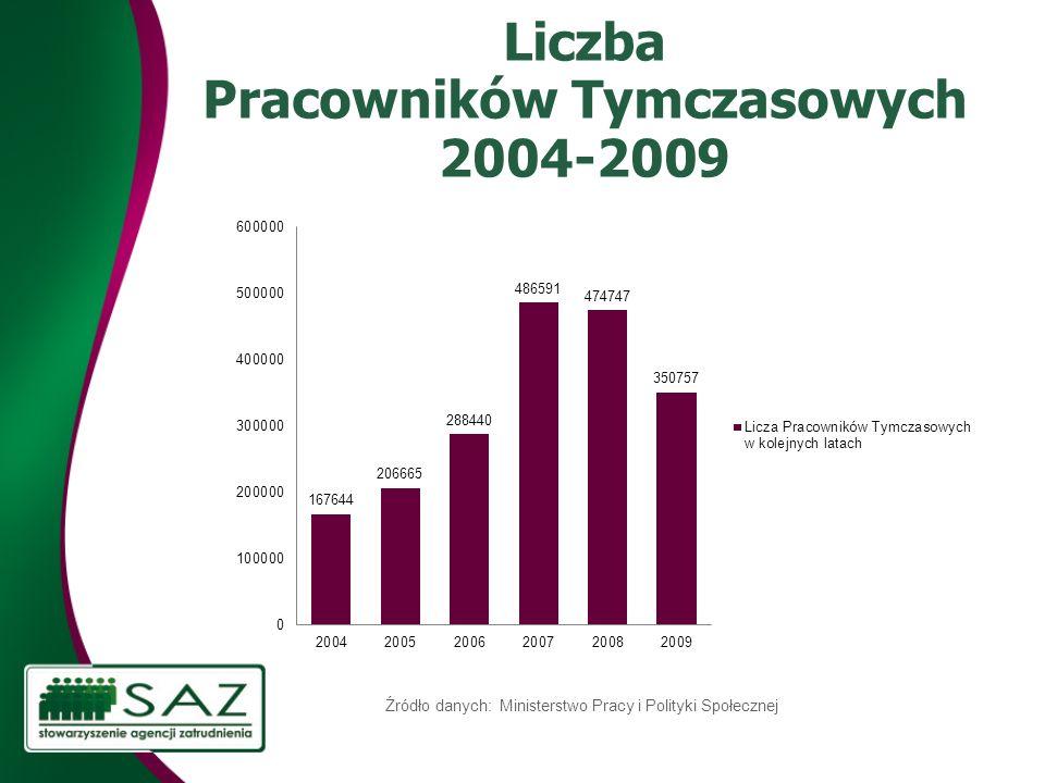 Liczba Pracowników Tymczasowych 2004-2009 Źródło danych: Ministerstwo Pracy i Polityki Społecznej