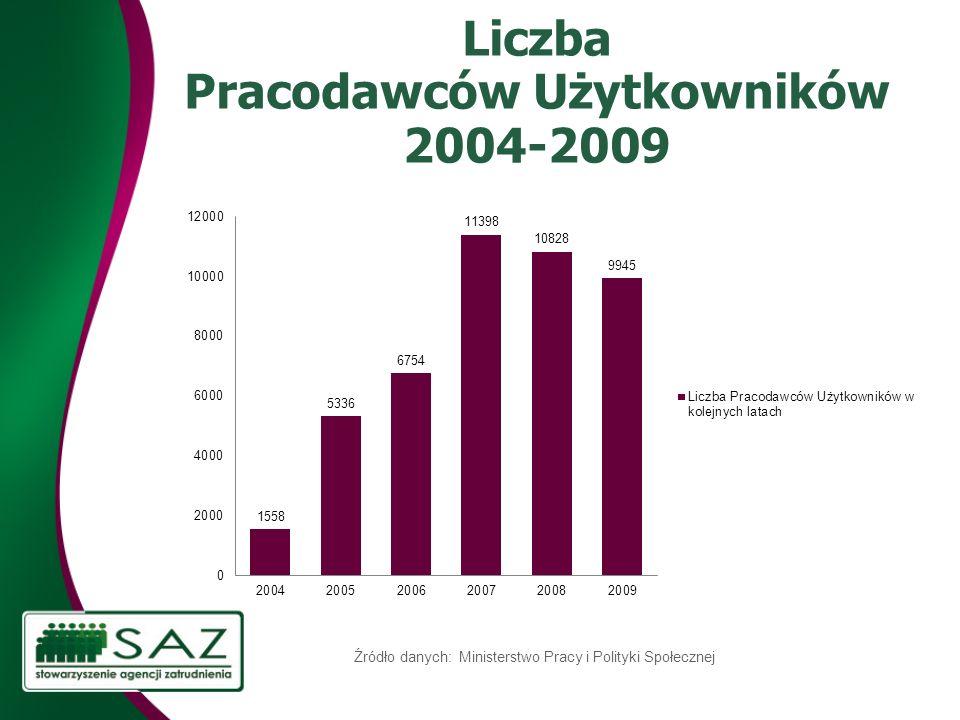 Liczba Pracodawców Użytkowników 2004-2009 Źródło danych: Ministerstwo Pracy i Polityki Społecznej