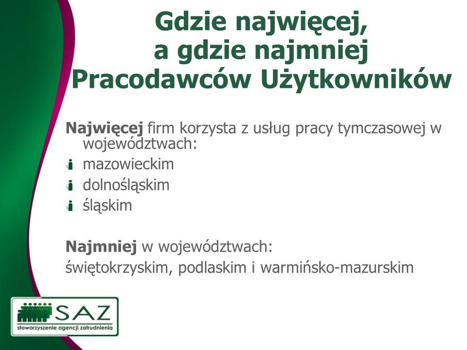 Gdzie najwięcej, a gdzie najmniej Pracodawców Użytkowników Najwięcej firm korzysta z usług pracy tymczasowej w województwach: mazowieckim dolnośląskim