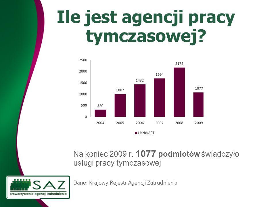 Ile jest agencji pracy tymczasowej? Na koniec 2009 r. 1077 podmiotów świadczyło usługi pracy tymczasowej Dane: Krajowy Rejestr Agencji Zatrudnienia