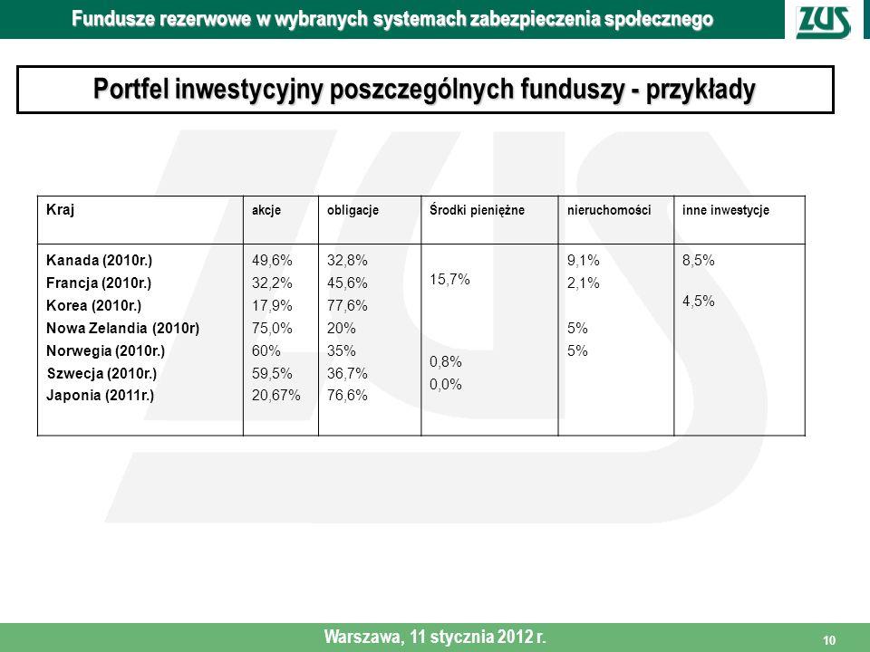 10 Portfel inwestycyjny poszczególnych funduszy - przykłady Fundusze rezerwowe w wybranych systemach zabezpieczenia społecznego Warszawa, 11 stycznia