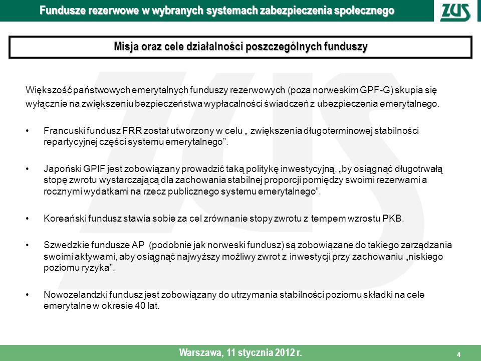 4 Większość państwowych emerytalnych funduszy rezerwowych (poza norweskim GPF-G) skupia się wyłącznie na zwiększeniu bezpieczeństwa wypłacalności świa