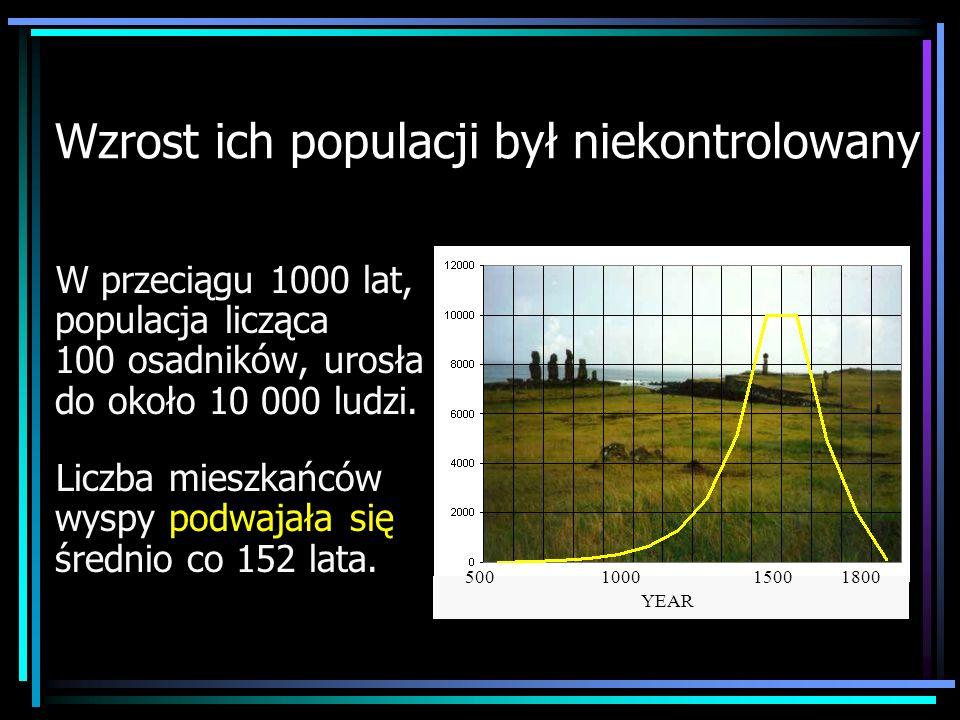 Wzrost ich populacji był niekontrolowany W przeciągu 1000 lat, populacja licząca 100 osadników, urosła do około 10 000 ludzi. Liczba mieszkańców wyspy