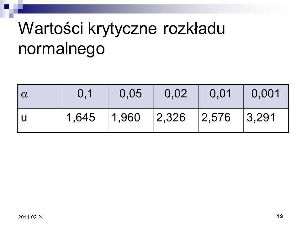 13 2014-02-24 Wartości krytyczne rozkładu normalnego 0,10,050,020,010,001 u1,6451,9602,3262,5763,291