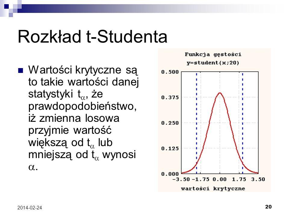 20 2014-02-24 Rozkład t-Studenta Wartości krytyczne są to takie wartości danej statystyki t, że prawdopodobieństwo, iż zmienna losowa przyjmie wartość