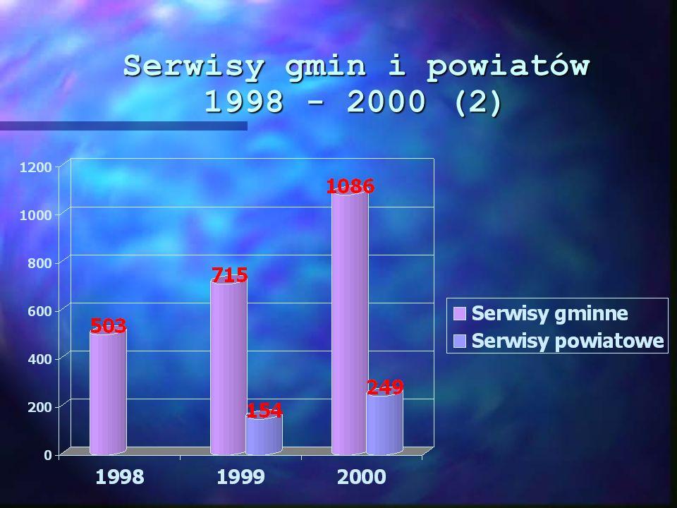 Procent gmin i powiatów posiadających serwisy www 1998 - 2000