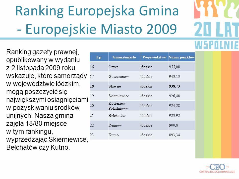 Ranking Europejska Gmina - Europejskie Miasto 2009 LpGmina/miastoWojewództwoSuma punktów 16Czycałódzkie955,08 17Goszczanówłódzkie943,13 18Sławnołódzki