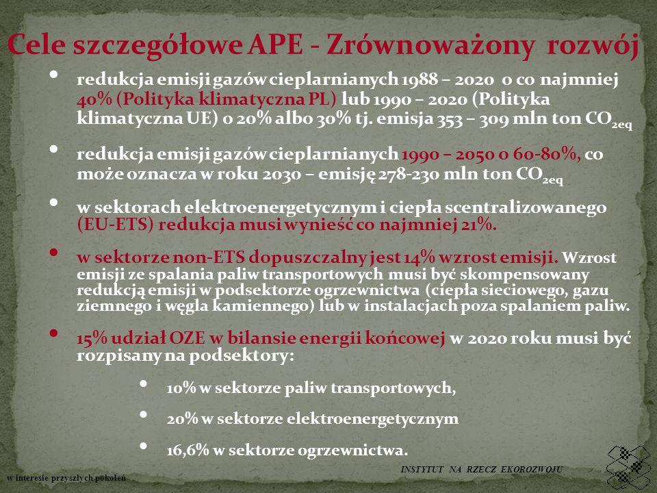 Cele szczegółowe APE - Zrównoważony rozwój redukcja emisji gazów cieplarnianych 1988 – 2020 o co najmniej 40% (Polityka klimatyczna PL) lub 1990 – 2020 (Polityka klimatyczna UE) o 20% albo 30% tj.
