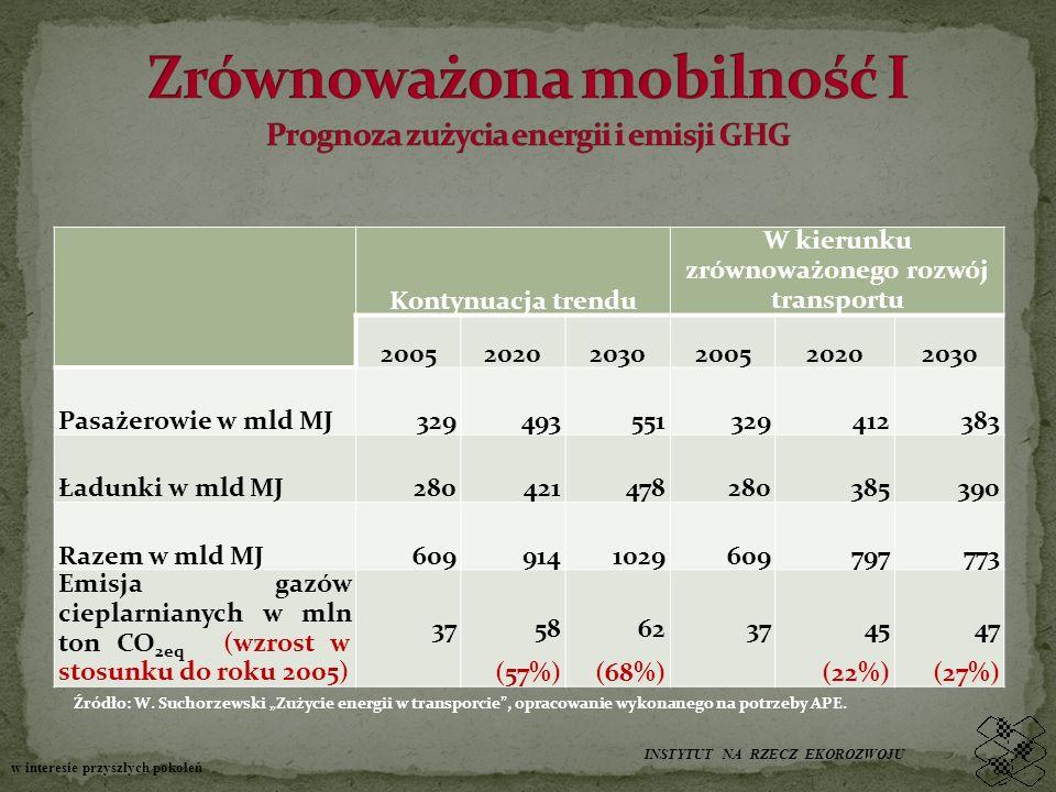 Kontynuacja trendu W kierunku zrównoważonego rozwój transportu 200520202030200520202030 Pasażerowie w mld MJ329493551329412383 Ładunki w mld MJ280421478280385390 Razem w mld MJ6099141029609797773 Emisja gazów cieplarnianych w mln ton CO 2eq (wzrost w stosunku do roku 2005) 3758 (57%) 62 (68%) 3745 (22%) 47 (27%) Źródło: W.