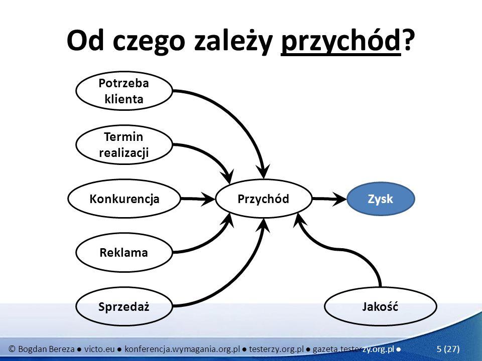 © Bogdan Bereza victo.eu konferencja.wymagania.org.pl testerzy.org.pl gazeta.testerzy.org.pl 5 (27) Od czego zależy przychód? Zysk Przychód Potrzeba k