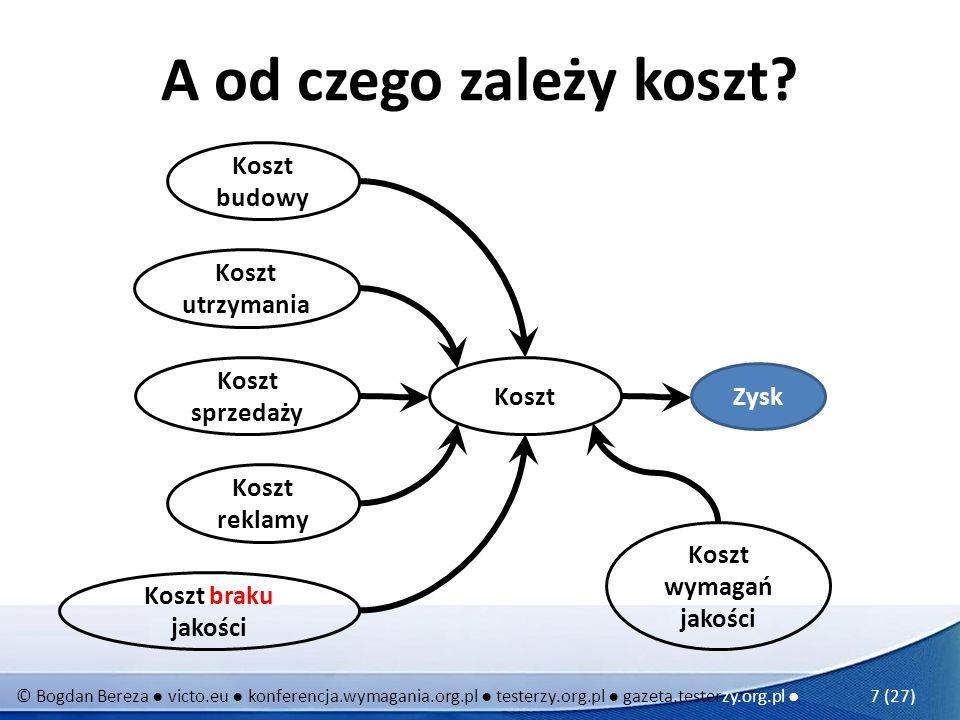 © Bogdan Bereza victo.eu konferencja.wymagania.org.pl testerzy.org.pl gazeta.testerzy.org.pl 7 (27) A od czego zależy koszt? Zysk Koszt Koszt budowy K
