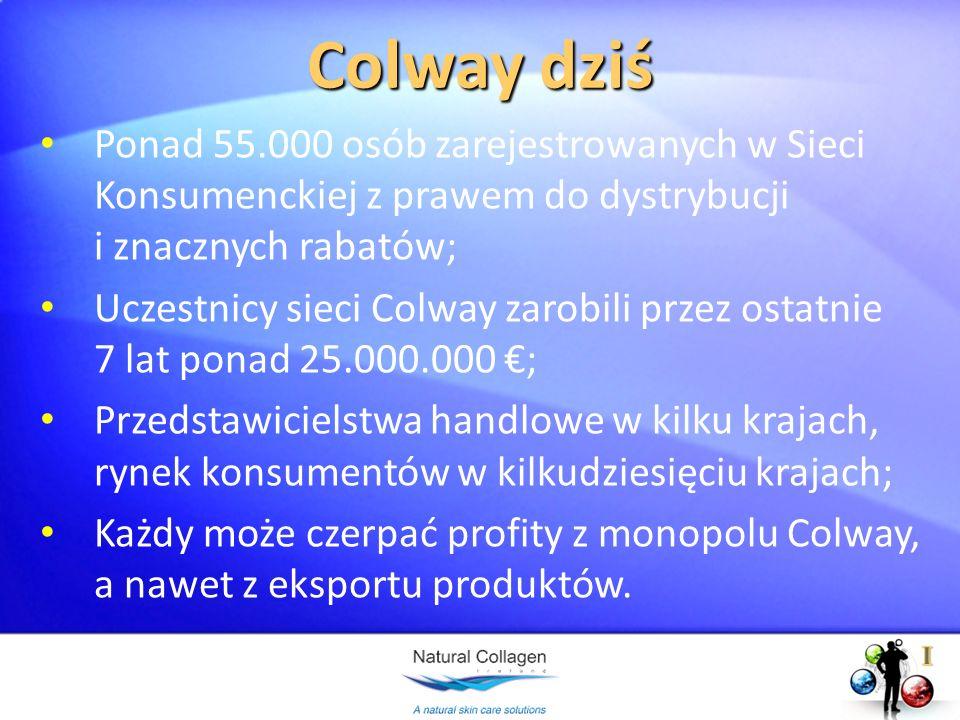 Colway dziś Ponad 55.000 osób zarejestrowanych w Sieci Konsumenckiej z prawem do dystrybucji i znacznych rabatów; Uczestnicy sieci Colway zarobili prz
