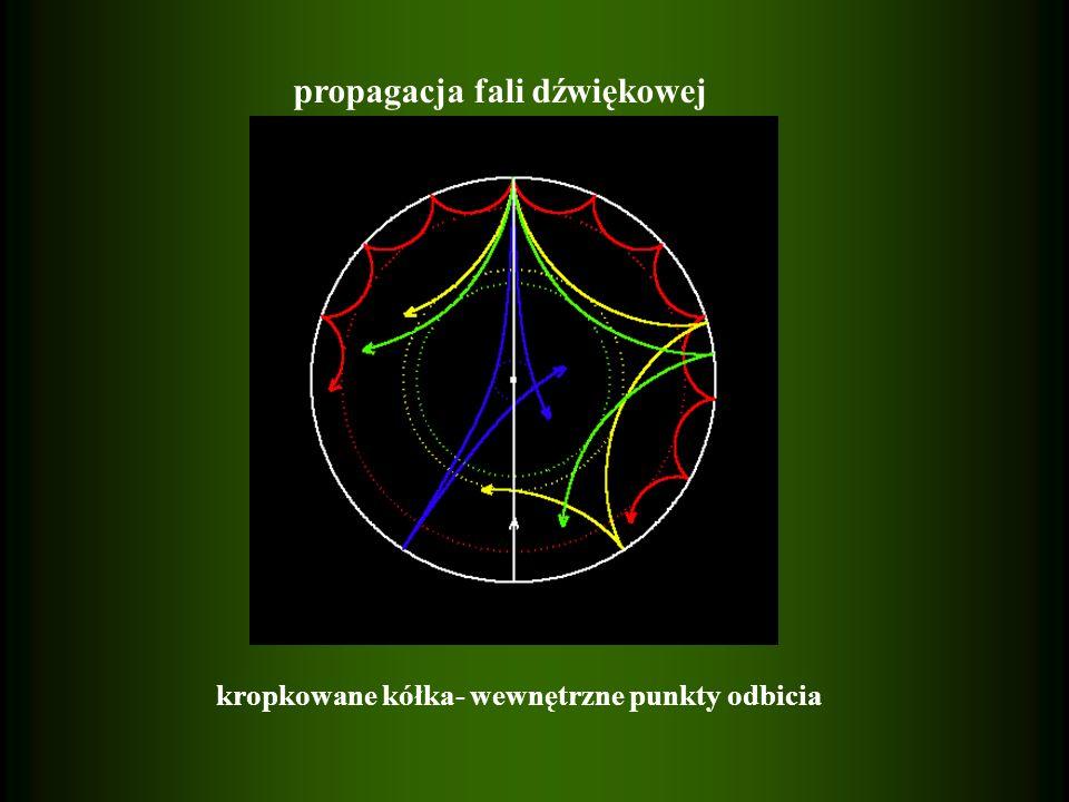 propagacja fali dźwiękowej kropkowane kółka- wewnętrzne punkty odbicia