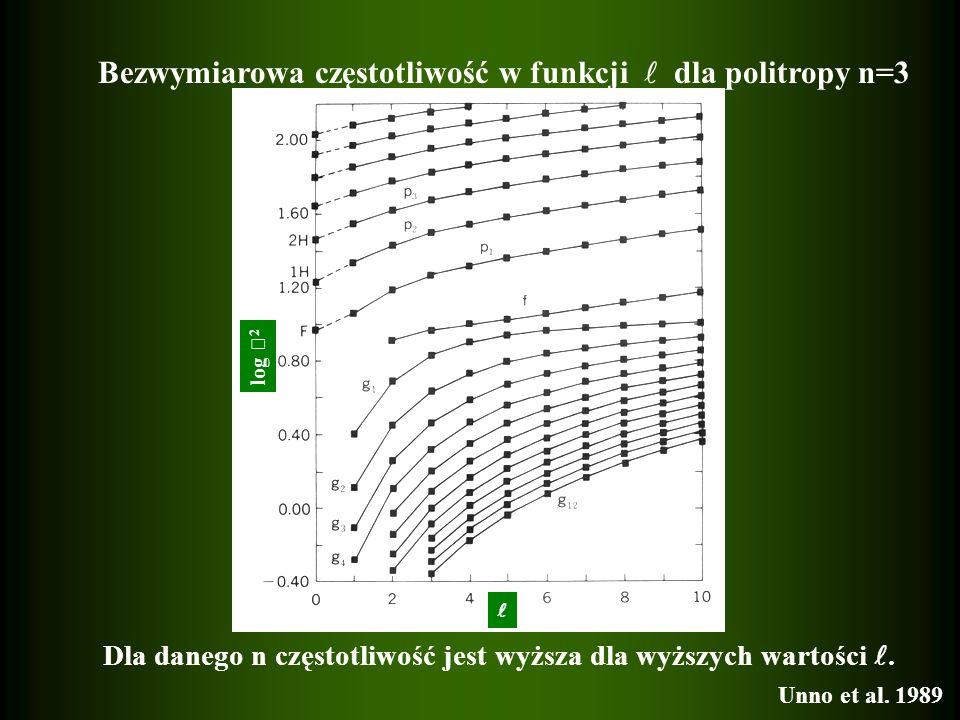 log 2 Bezwymiarowa częstotliwość w funkcji dla politropy n=3 Dla danego n częstotliwość jest wyższa dla wyższych wartości. Unno et al. 1989
