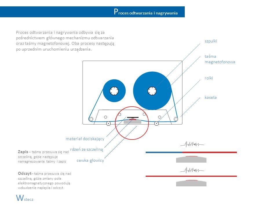 P roces odtwarzania i nagrywania Proces odtwarzania i nagrywania odbywa się za pośrednictwem głównego mechanizmu odtwarzania oraz taśmy magnetofonowej
