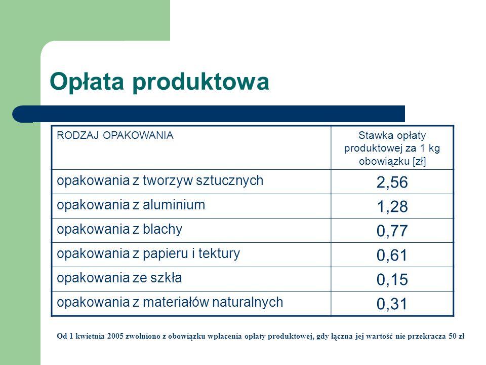 Opłata produktowa Od 1 kwietnia 2005 zwolniono z obowiązku wpłacenia opłaty produktowej, gdy łączna jej wartość nie przekracza 50 zł RODZAJ OPAKOWANIA