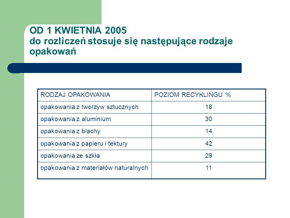 OD 1 KWIETNIA 2005 do rozliczeń stosuje się następujące rodzaje opakowań RODZAJ OPAKOWANIAPOZIOM RECYKLINGU % opakowania z tworzyw sztucznych18 opakow