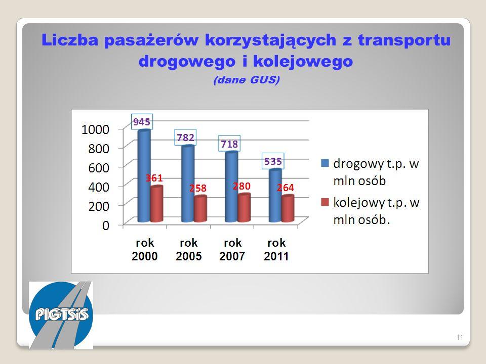 Liczba pasażerów korzystających z transportu drogowego i kolejowego (dane GUS) 11
