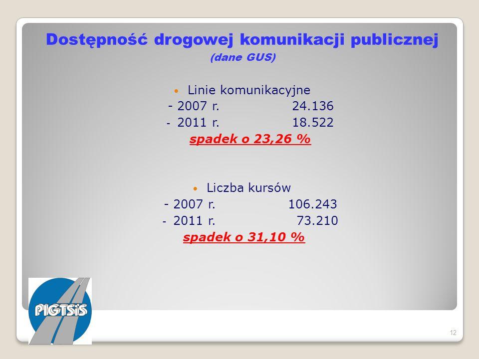 Dostępność drogowej komunikacji publicznej (dane GUS) Linie komunikacyjne - 2007 r. 24.136 - 2011 r. 18.522 spadek o 23,26 % Liczba kursów - 2007 r. 1