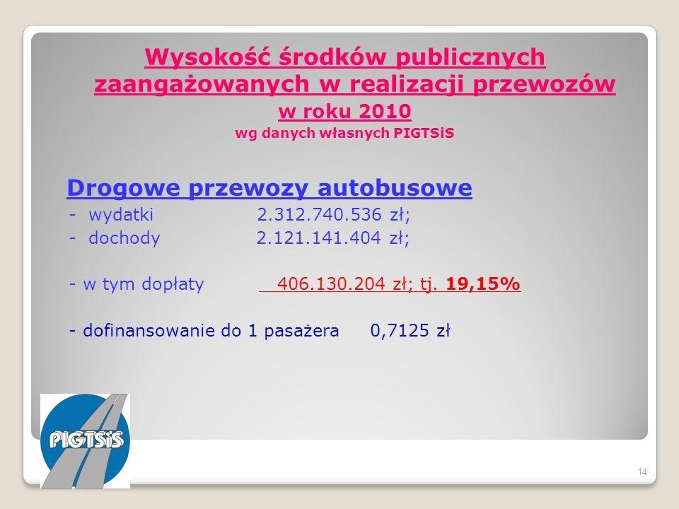 Wysokość środków publicznych zaangażowanych w realizacji przewozów w roku 2010 wg danych własnych PIGTSiS Drogowe przewozy autobusowe - wydatki 2.312.