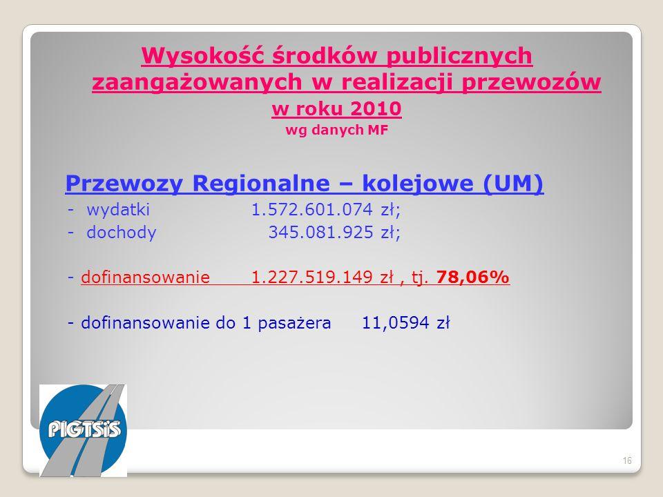 Wysokość środków publicznych zaangażowanych w realizacji przewozów w roku 2010 wg danych MF Przewozy Regionalne – kolejowe (UM) - wydatki 1.572.601.07