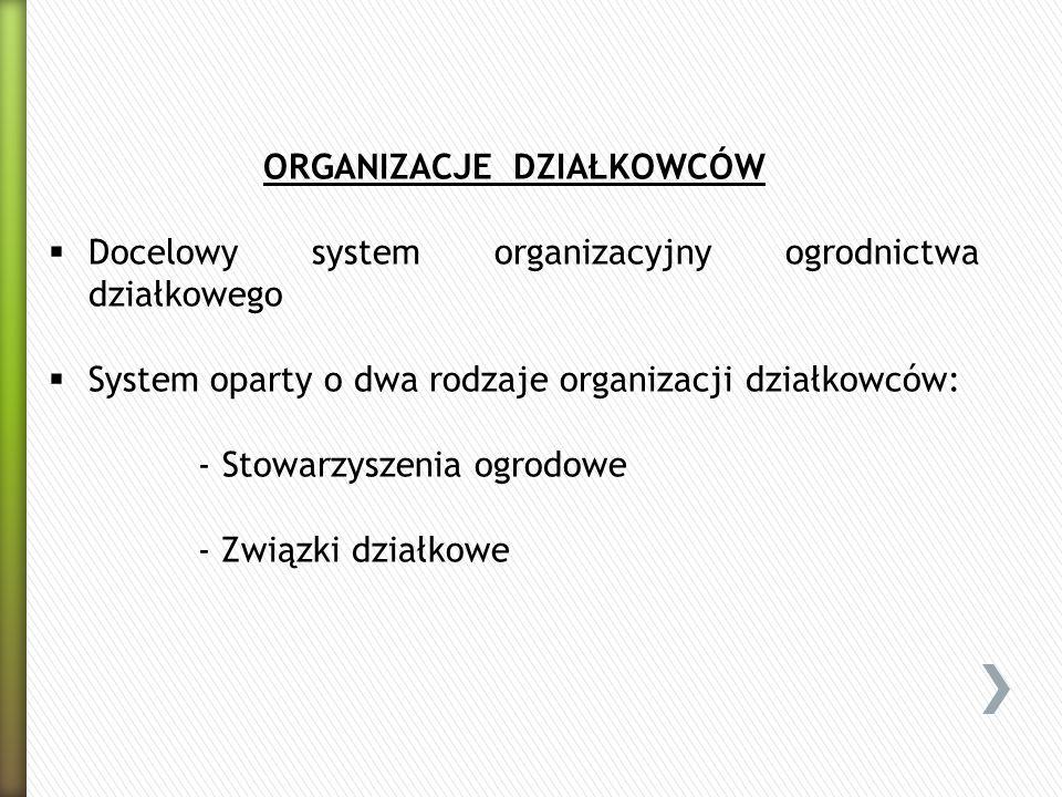 ORGANIZACJE DZIAŁKOWCÓW Docelowy system organizacyjny ogrodnictwa działkowego System oparty o dwa rodzaje organizacji działkowców: - Stowarzyszenia og