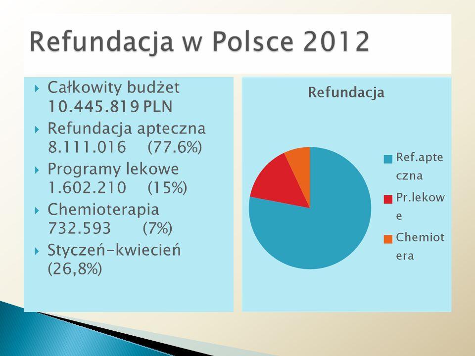 Całkowity budżet 10.445.819 PLN Refundacja apteczna 8.111.016 (77.6%) Programy lekowe 1.602.210 (15%) Chemioterapia 732.593 (7%) Styczeń-kwiecień (26,8%)